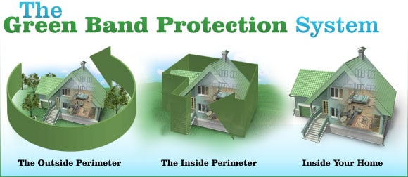 Green Band Protection System
